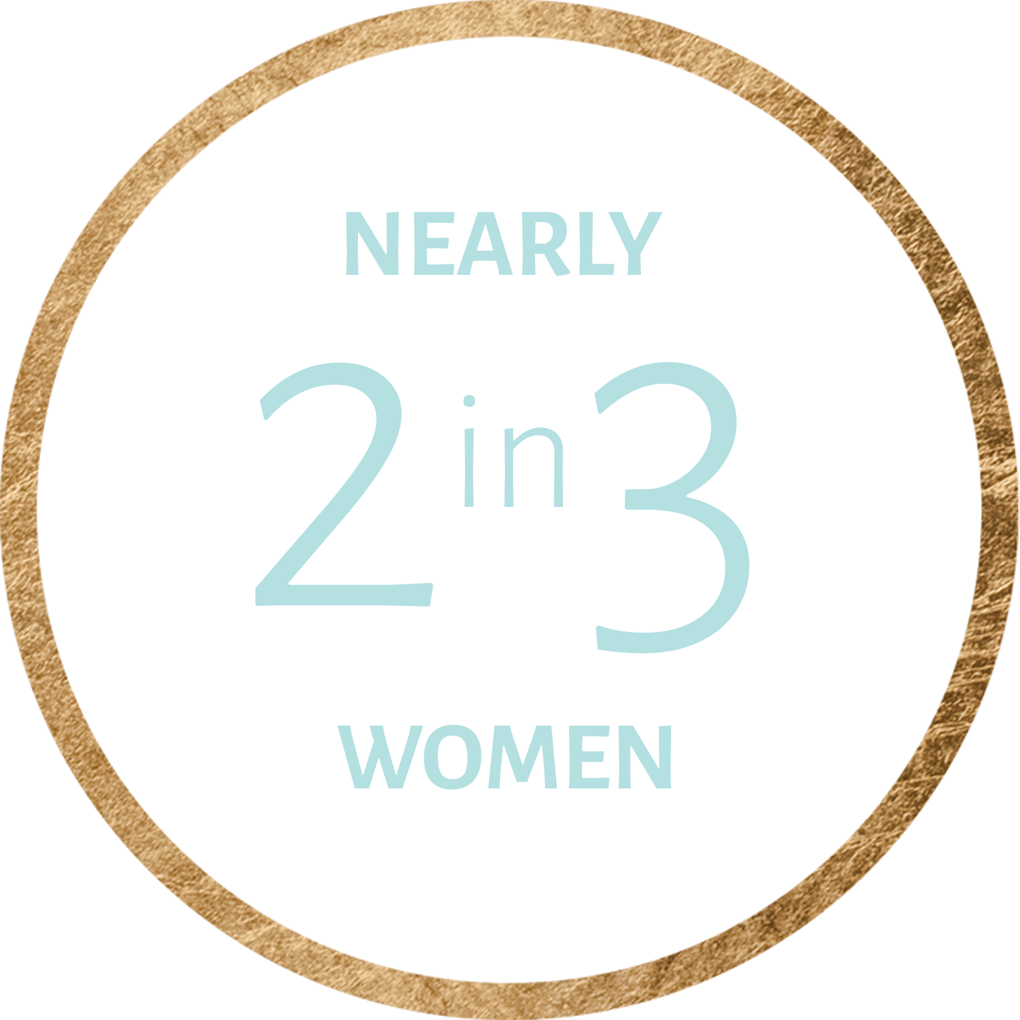 Nearly 2 in 3 women